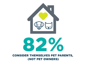 82% of pet insurance customers consider themselves pet parents, not pet owners.
