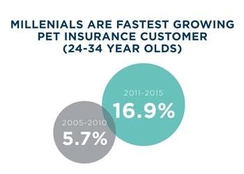 Millenials are the fastest growing group of pet insurance customers.